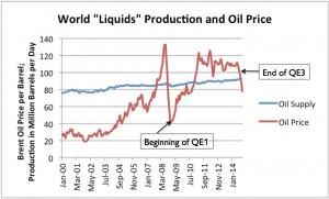 World liquids production and oil price, with labels for beginning and end of QE (thanks to OurFiniteWorld.com)